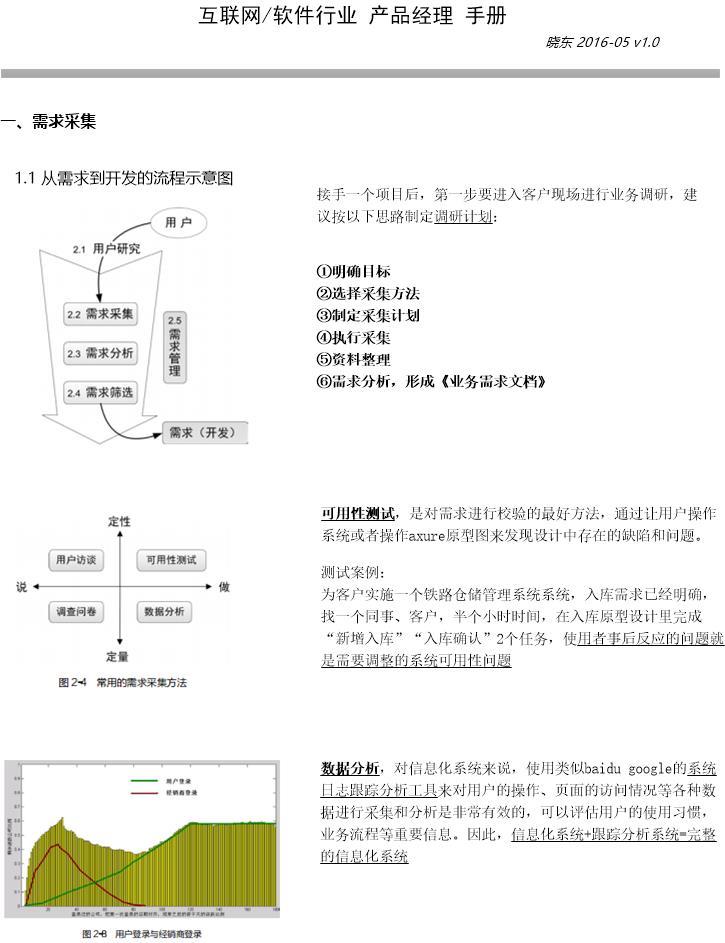 产品经理的产品管理备忘录 产品经理手册
